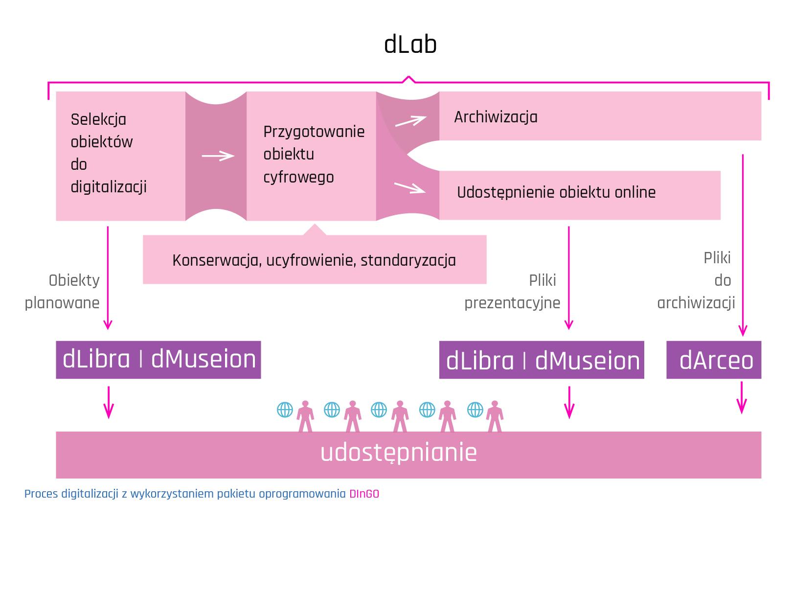 dlab-produkt-1