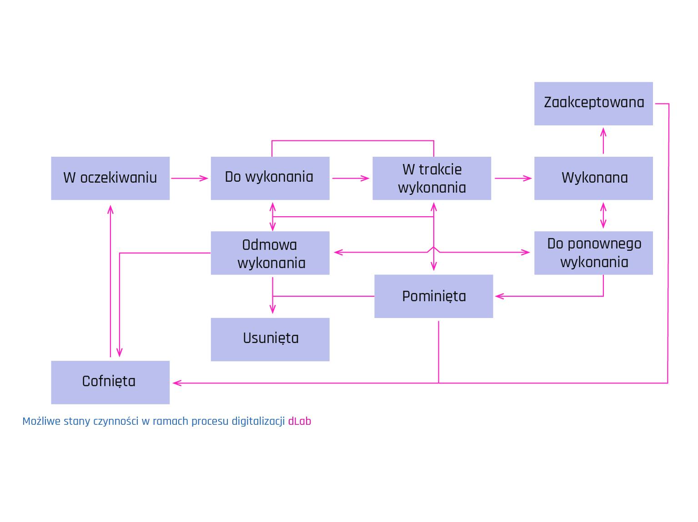 dlab-produkt-2